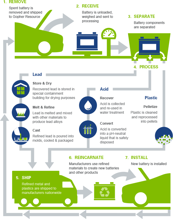 an analysis of the process of recycling Morawski developed and publishes the report who pays what an analysis of beverage container recovery and costs in canada, which features the most recent recovery and on every step of the recycling process, including: initial ease of collection and collection costs.
